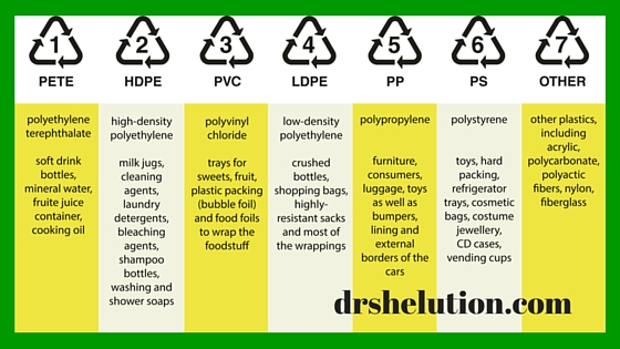Recycle Chart