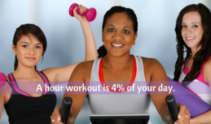 1 hour workout is 4% of your day.